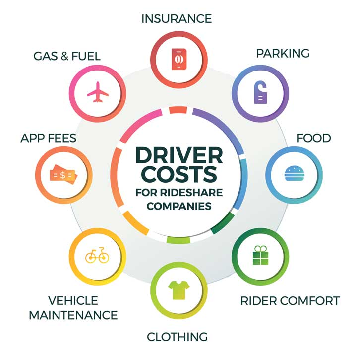 costs for making money driving uber lyft