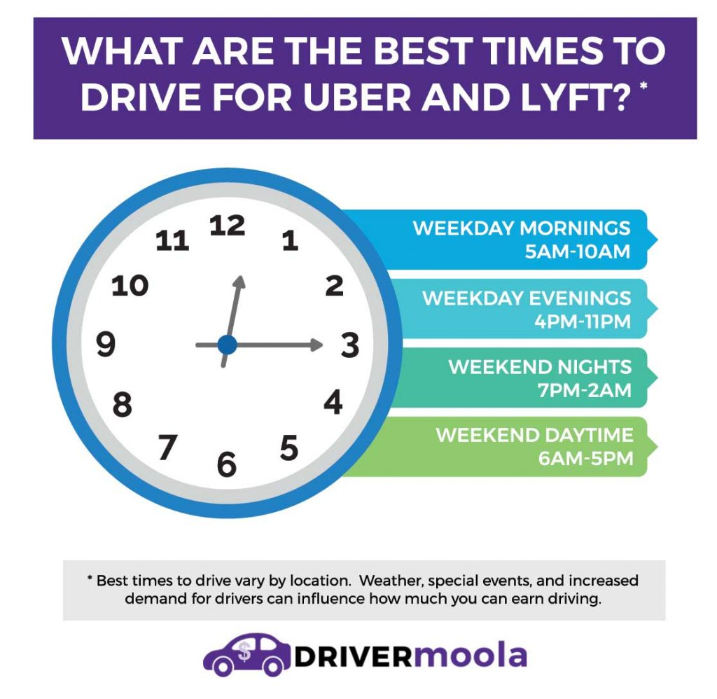 best times to drive for uber infographic